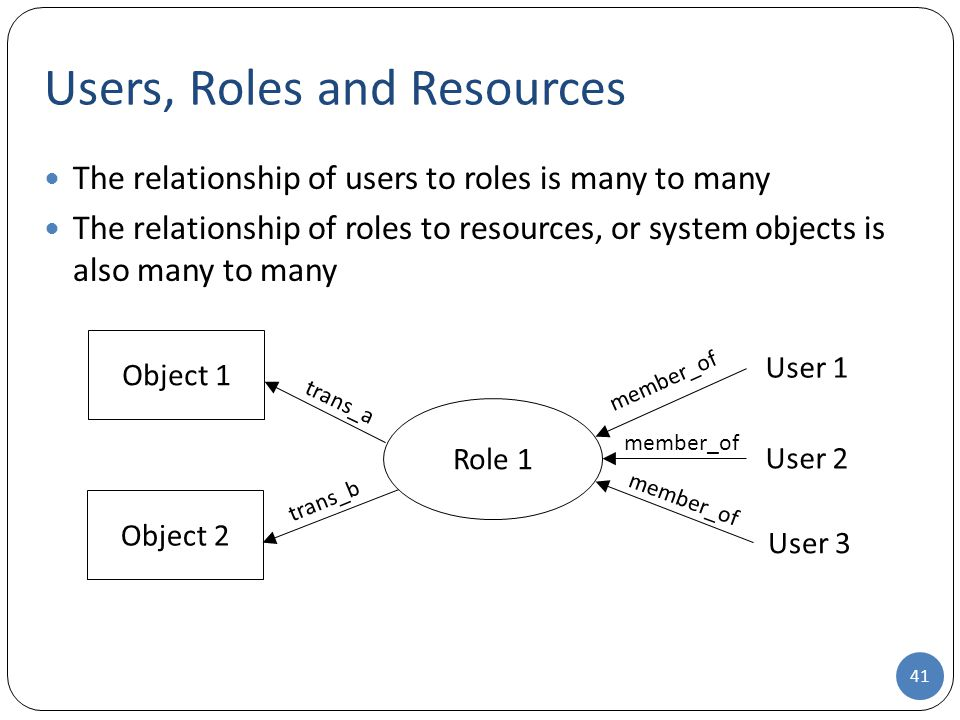 Users, Roles and Resources