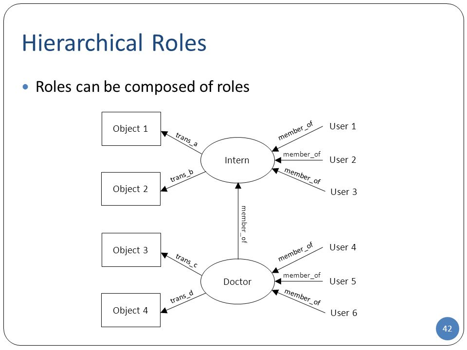 Hierarchical Roles Roles can be composed of roles User 1 Object 1