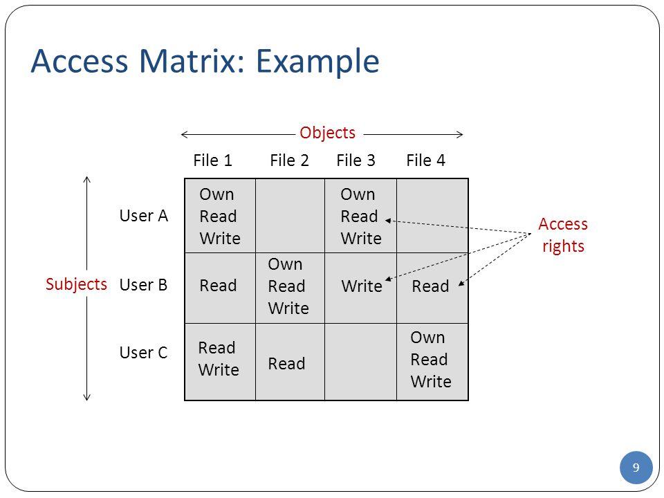 Access Matrix: Example