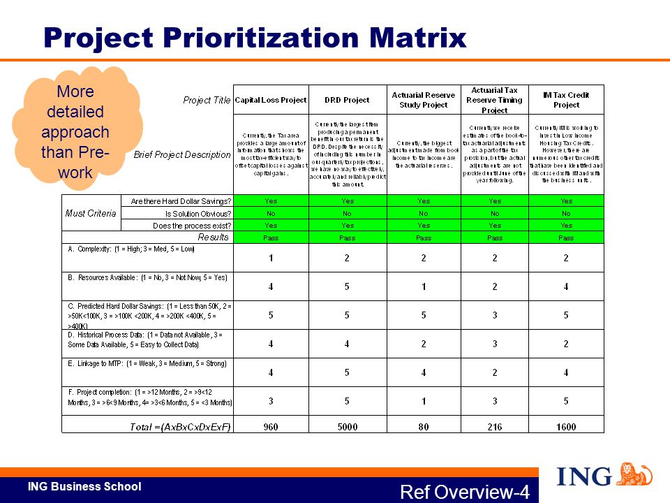 Lean six sigma green belt training ppt download for Project prioritization criteria template