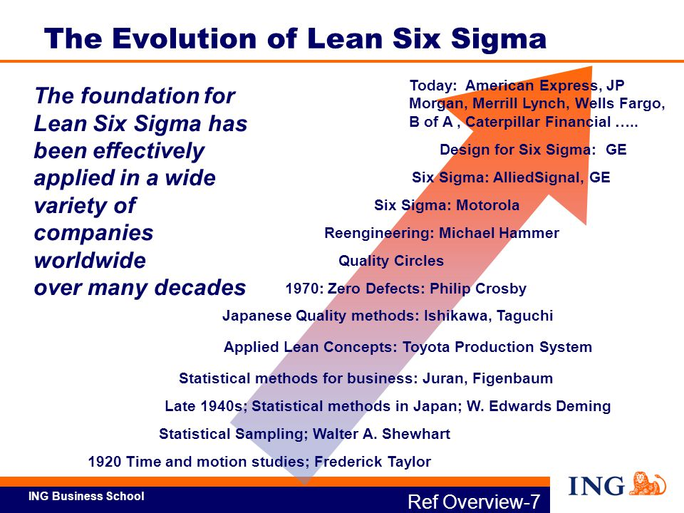 bank of america six sigma case study Case Details: