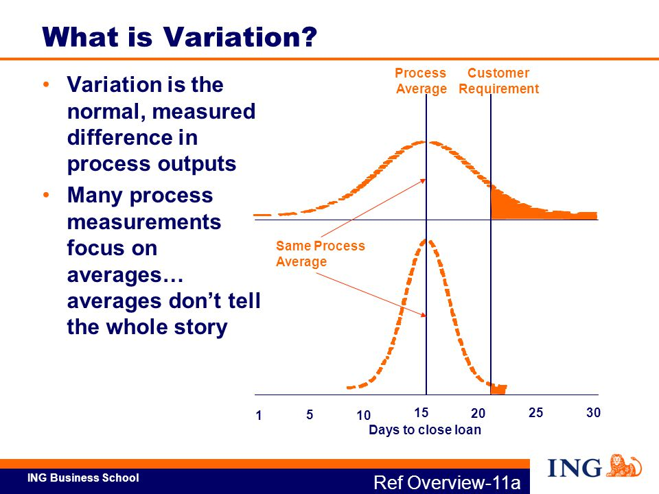What is Variation Process. Average. Customer. Requirement. Variation is the normal, measured difference in process outputs.