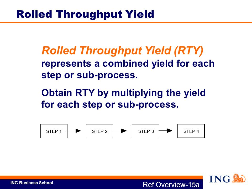 Rolled Throughput Yield