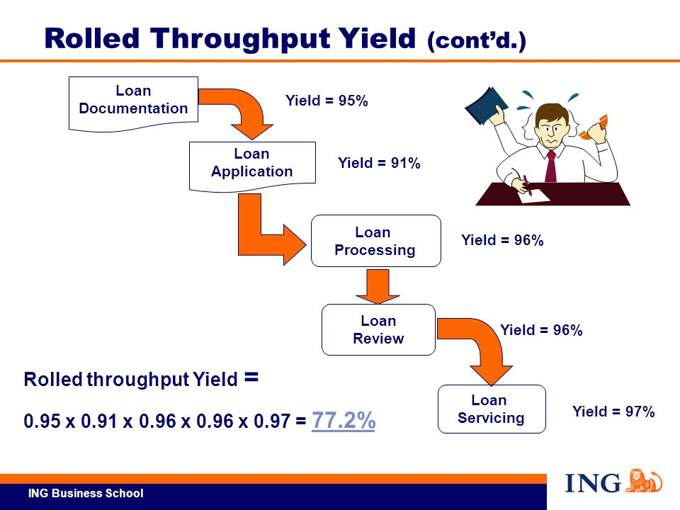 Rolled Throughput Yield (cont'd.)