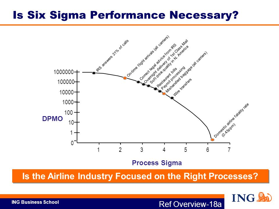 Is Six Sigma Performance Necessary
