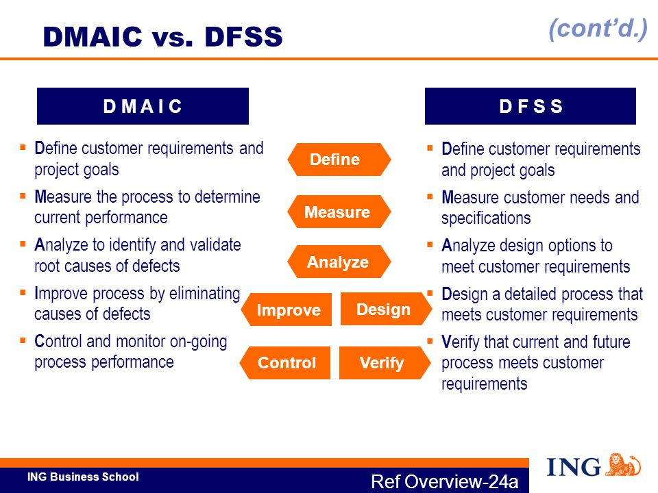 DMAIC vs. DFSS (cont'd.) D M A I C D F S S