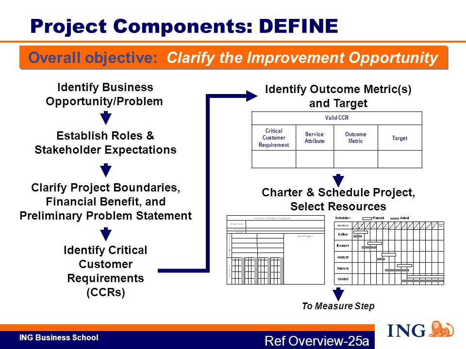 Project Components: DEFINE