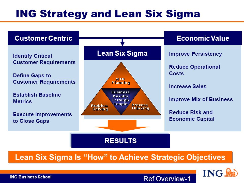 ING Strategy and Lean Six Sigma