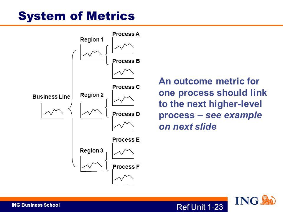 System of Metrics Process B. Process A. Process D. Process C. Process F. Process E. Business Line.