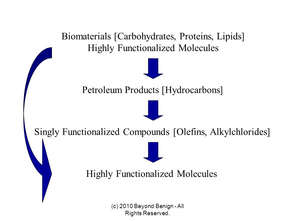 Biomaterials [Carbohydrates, Proteins, Lipids]