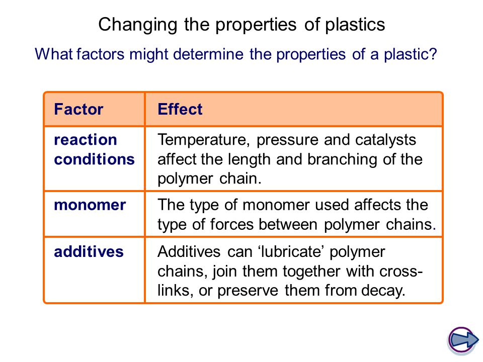 Changing the properties of plastics