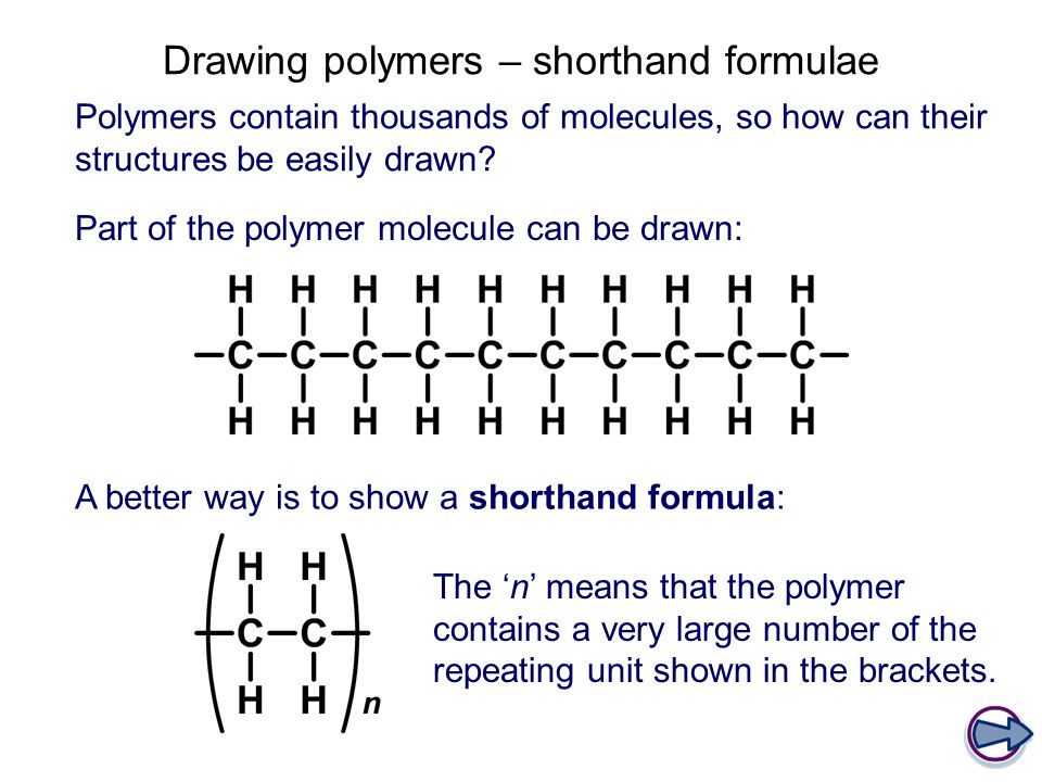 Drawing polymers – shorthand formulae