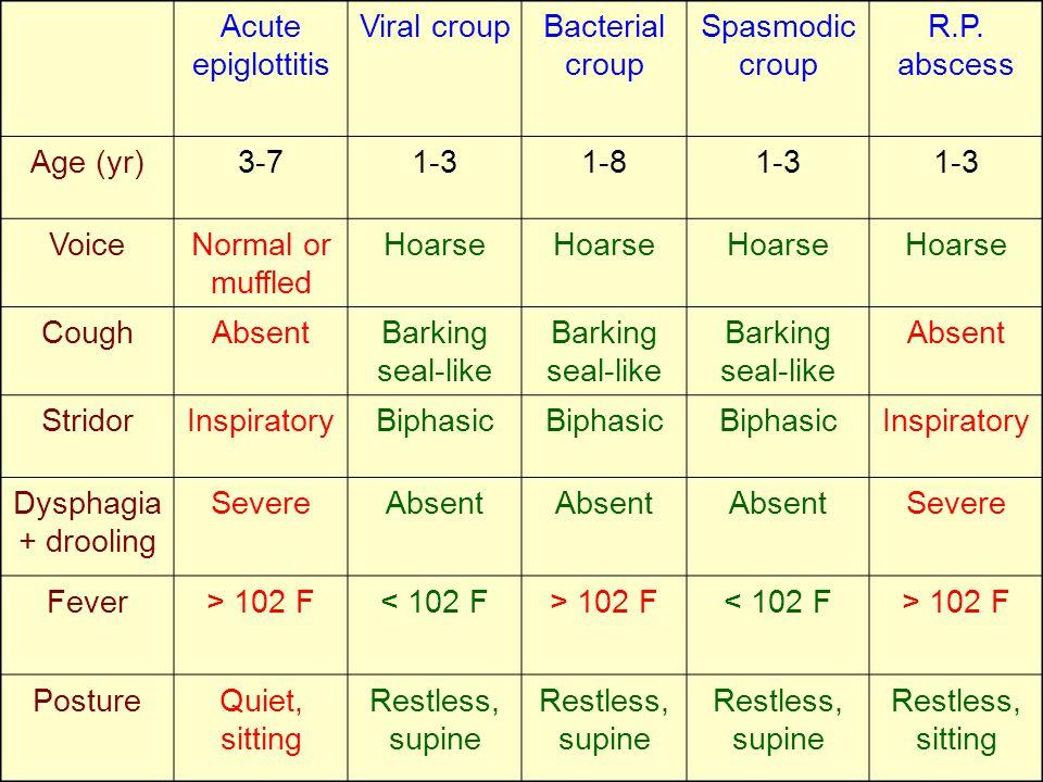 Acute epiglottitis Viral croup. Bacterial croup. Spasmodic croup. R.P. abscess. Age (yr) 3-7. 1-3.
