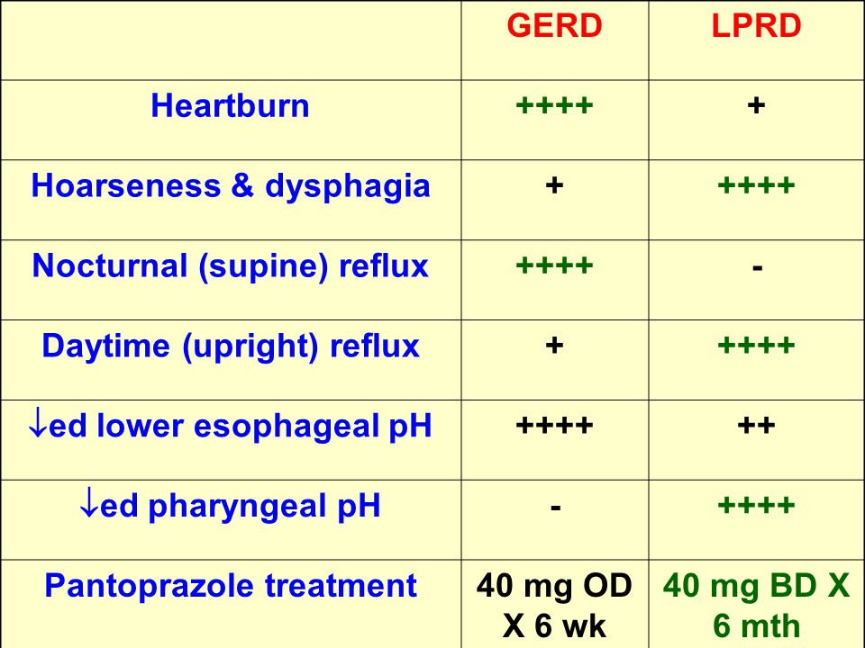 Hoarseness & dysphagia Nocturnal (supine) reflux -
