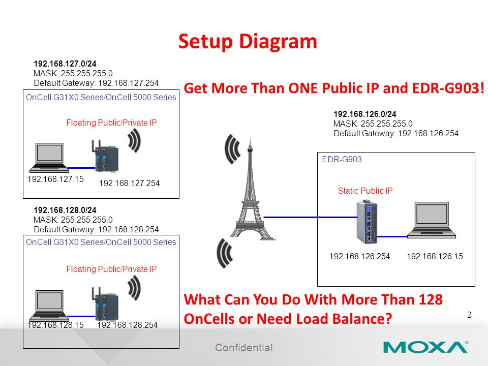 Setup Diagram Get More Than ONE Public IP and EDR-G903!