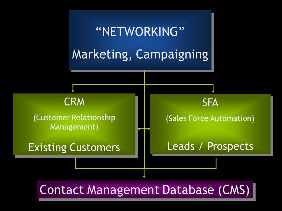 Marketing, Campaigning