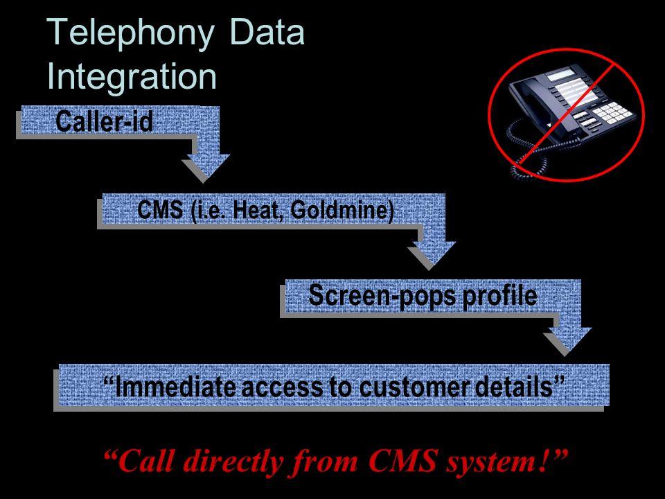 Telephony Data Integration