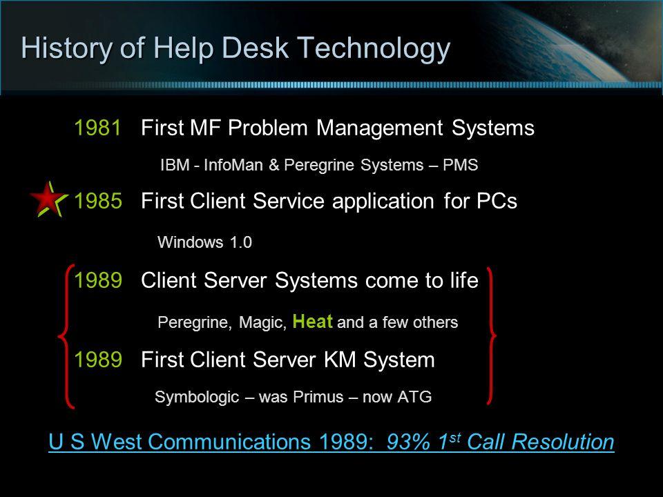 History of Help Desk Technology