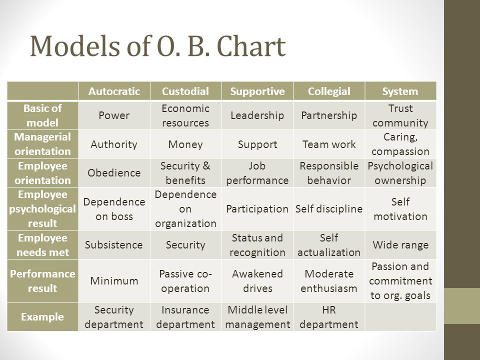 Top 5 Models of Organizational Behavior – Explained!
