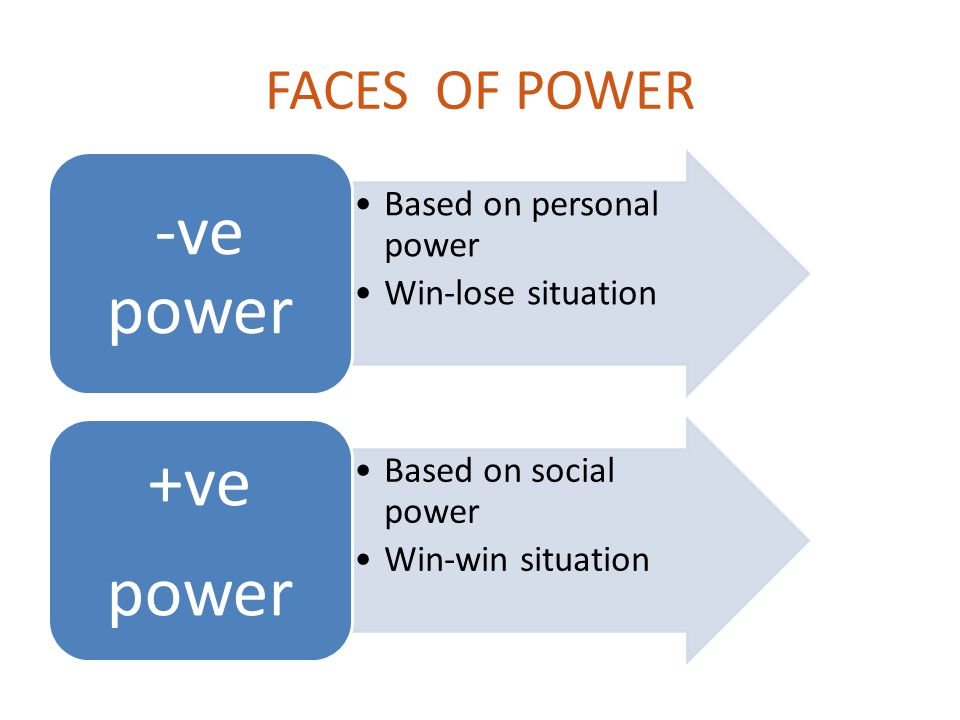 +ve -ve power power FACES OF POWER Based on personal power