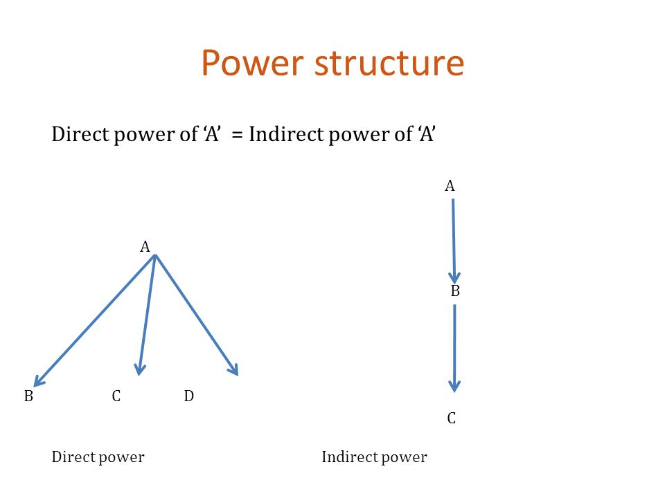 Power structure Direct power of 'A' = Indirect power of 'A' A A B