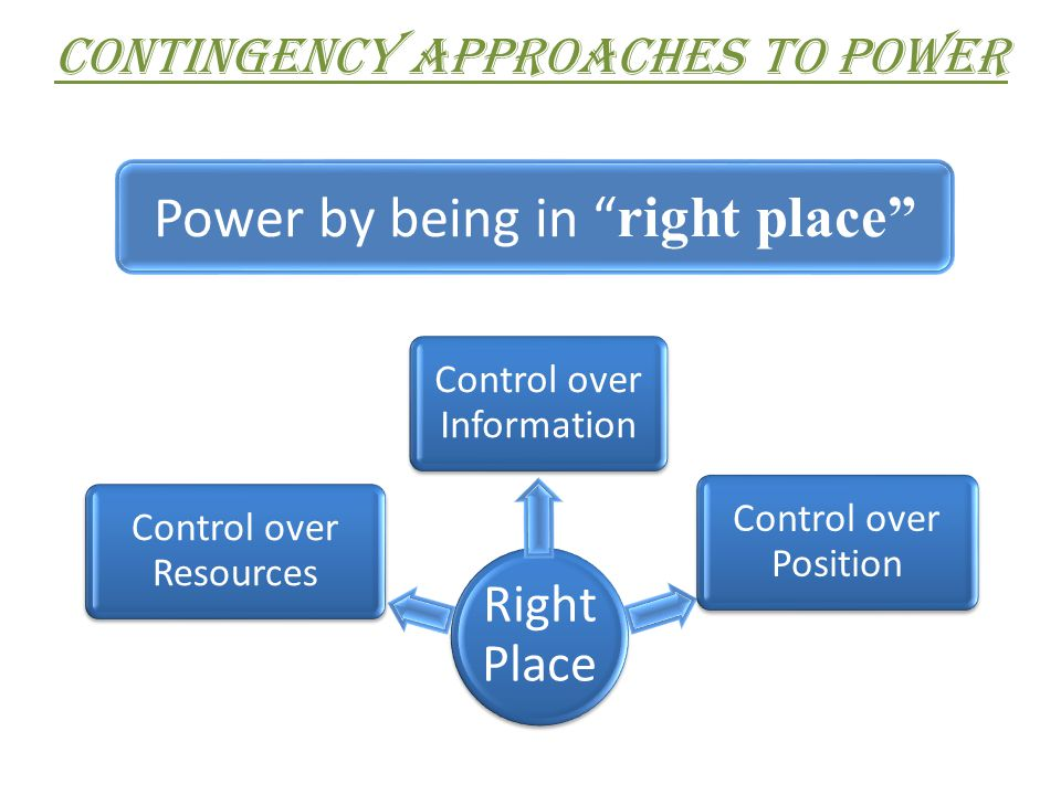 Power by being in right place