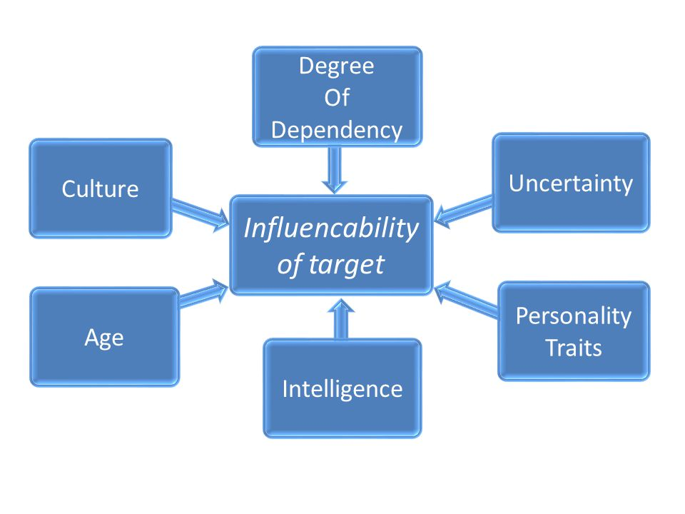 Influencability of target