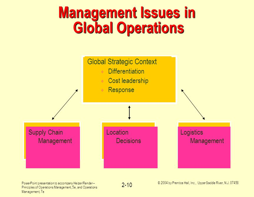 Management Issues in Global Operations