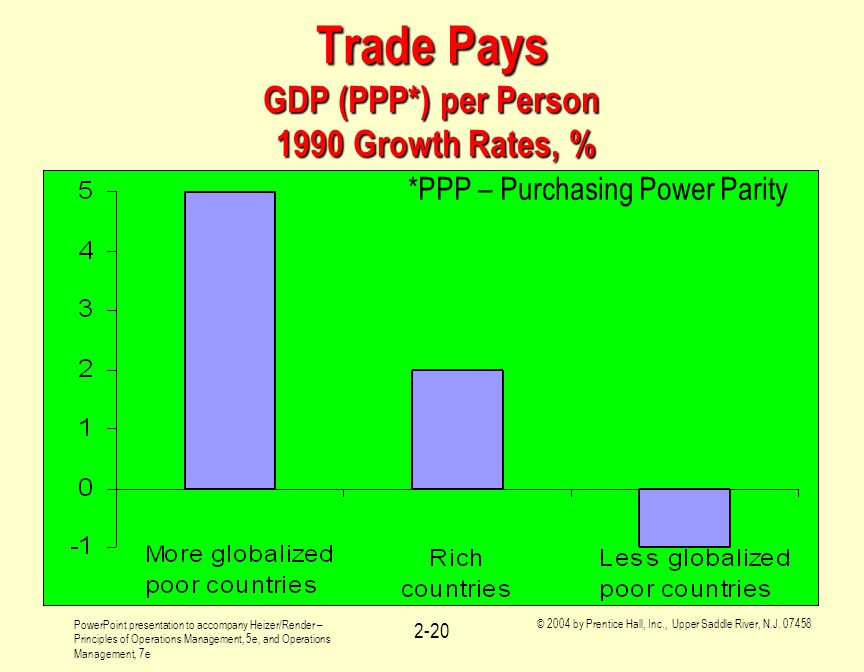 Trade Pays GDP (PPP*) per Person 1990 Growth Rates, %