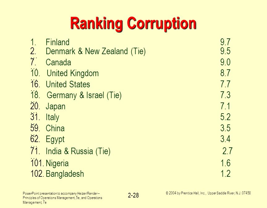Ranking Corruption 1. Finland 9.7 Denmark & New Zealand (Tie) 9.5 …