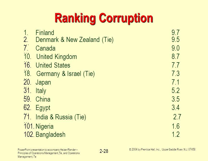 Ranking Corruption 1. Finland 9.7 Denmark & New Zealand (Tie) 9.5 …