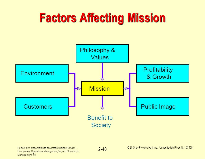 Factors Affecting Mission