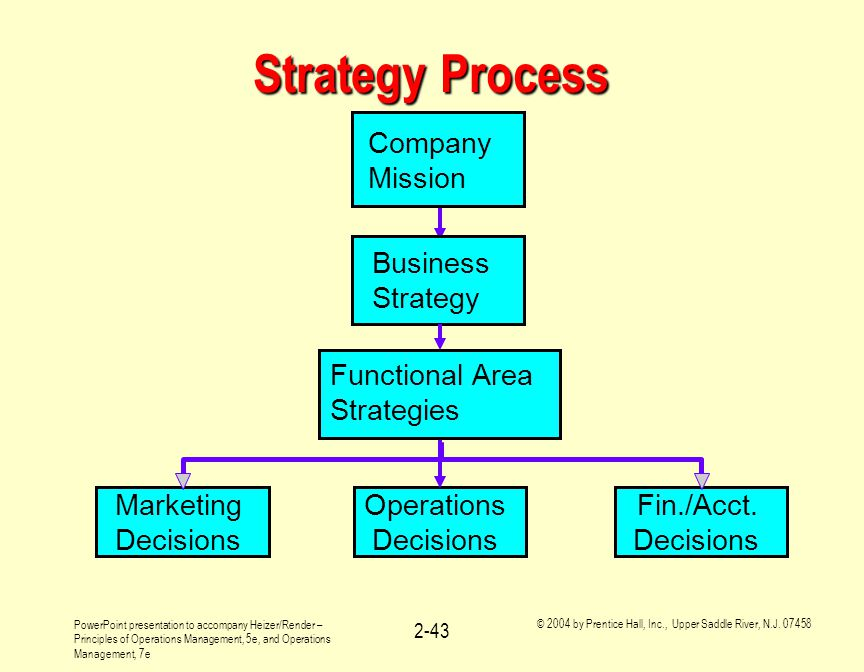Strategy Process Marketing Decisions Operations Fin./Acct. Company