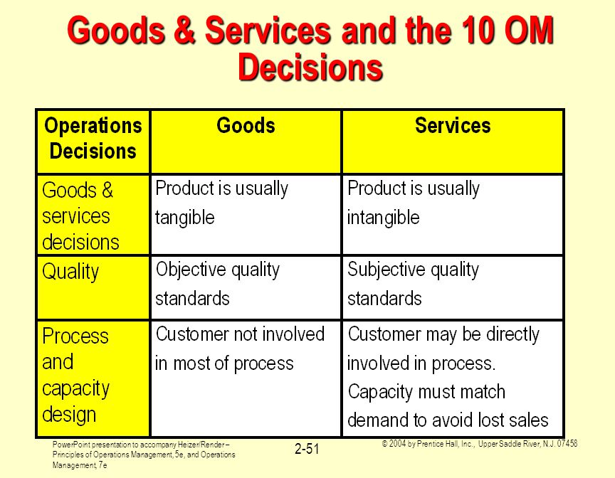 Goods & Services and the 10 OM Decisions