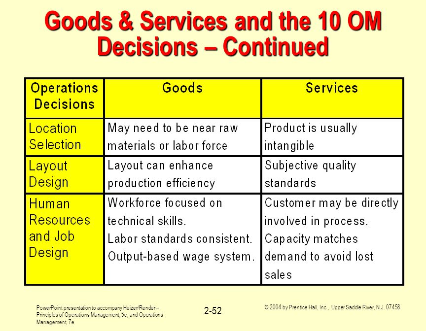 Walmart: Operations Management 10 Decisions, Productivity