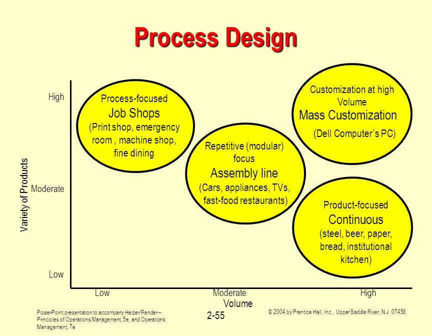 Process Design Job Shops Mass Customization Assembly line Continuous