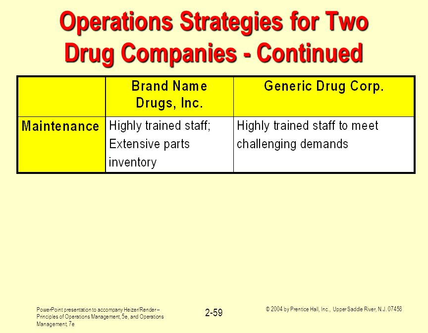 Operations Strategies for Two Drug Companies - Continued