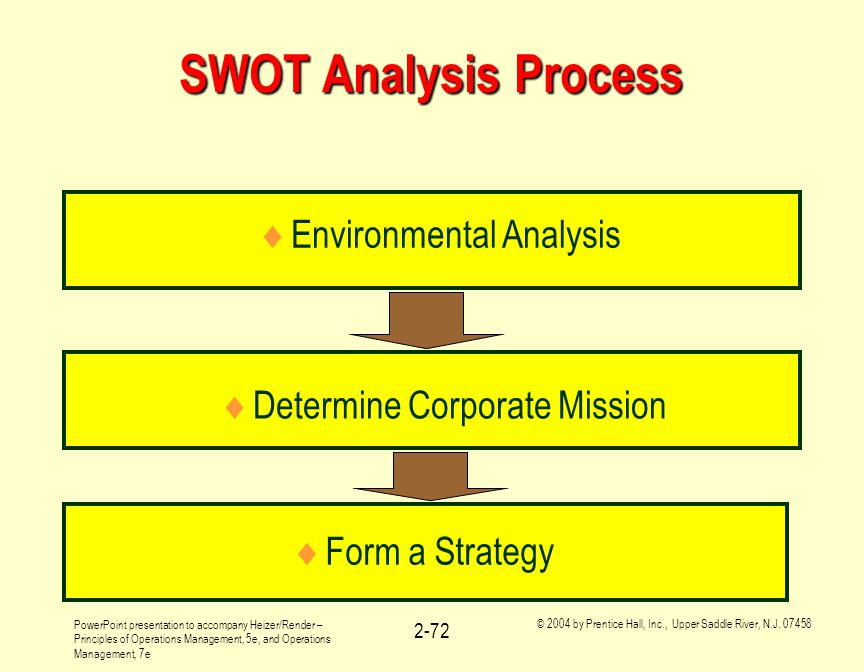 SWOT Analysis Process Environmental Analysis