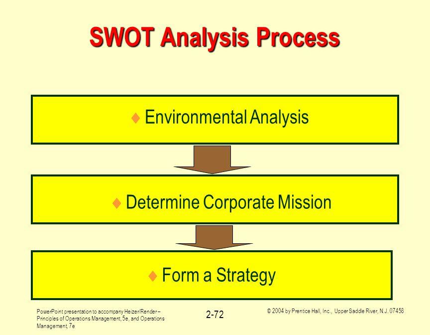 SWOT Analysis Process Environmental Analysis
