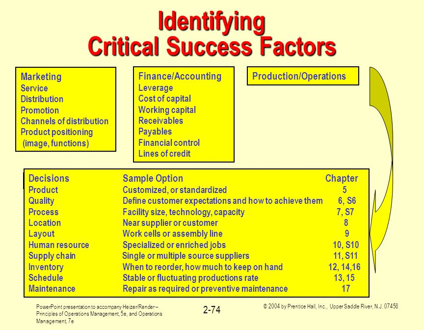 Identifying Critical Success Factors