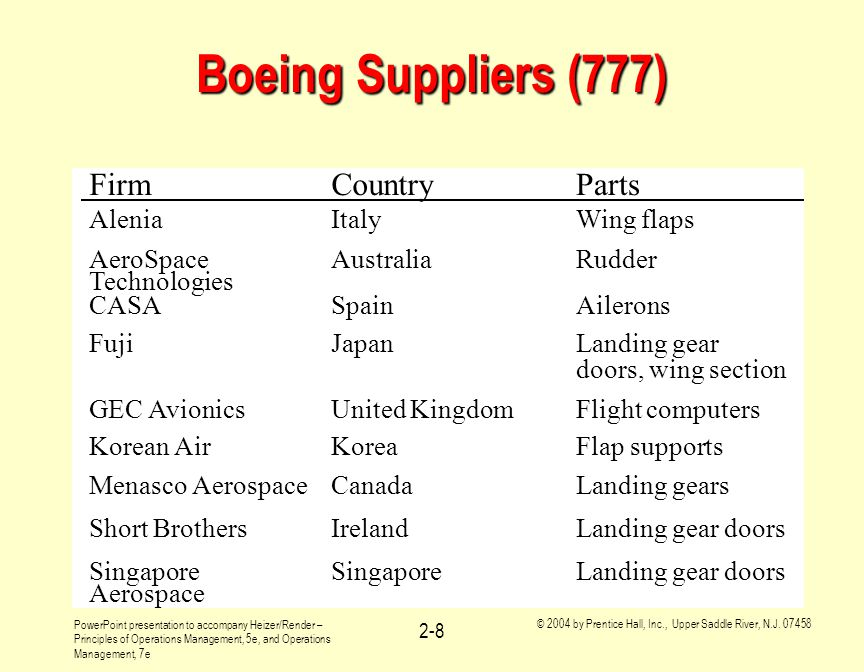 Boeing Suppliers (777) Firm Country Parts Alenia Italy Wing flaps