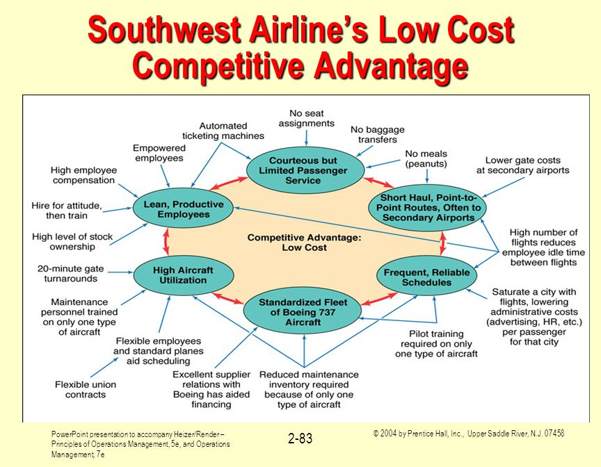 Southwest Airline's Low Cost Competitive Advantage
