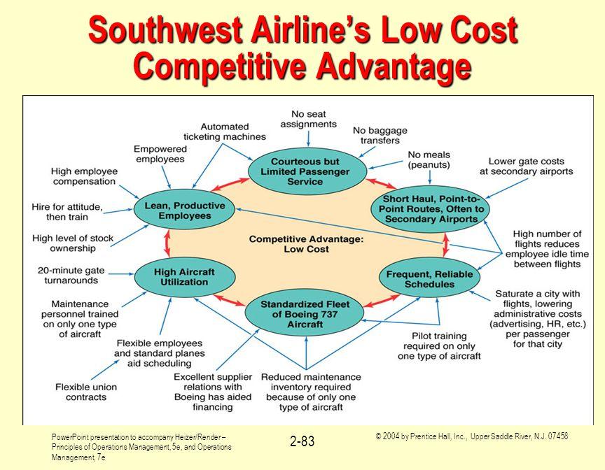 Southwest Airline's Low Cost Competitive Advantage