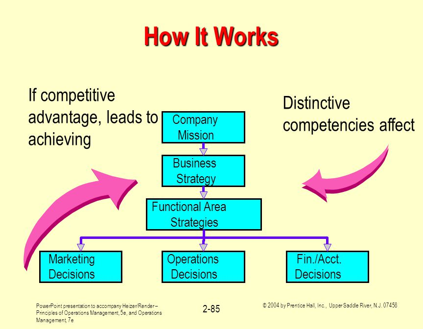 How It Works If competitive advantage, leads to achieving
