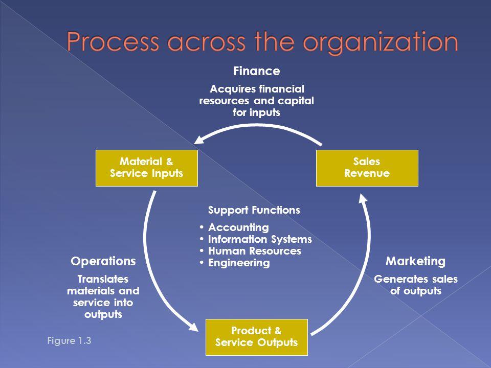 Process across the organization