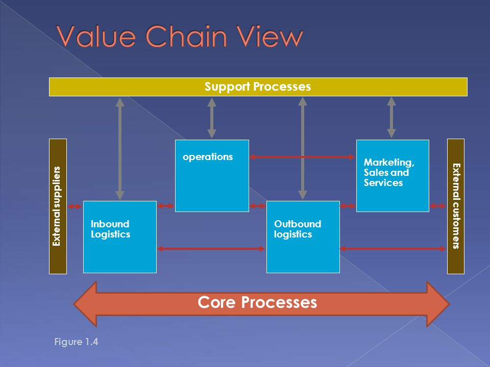 Value Chain View Core Processes Support Processes External suppliers
