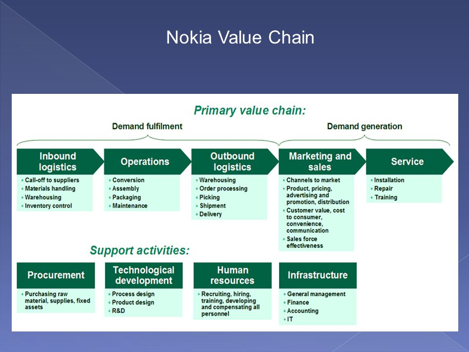 value chain nokia Nokia value chain edit this diagram last modified 7 years ago tagged with , arrows embed code embed code about creately creately is an easy online diagram.