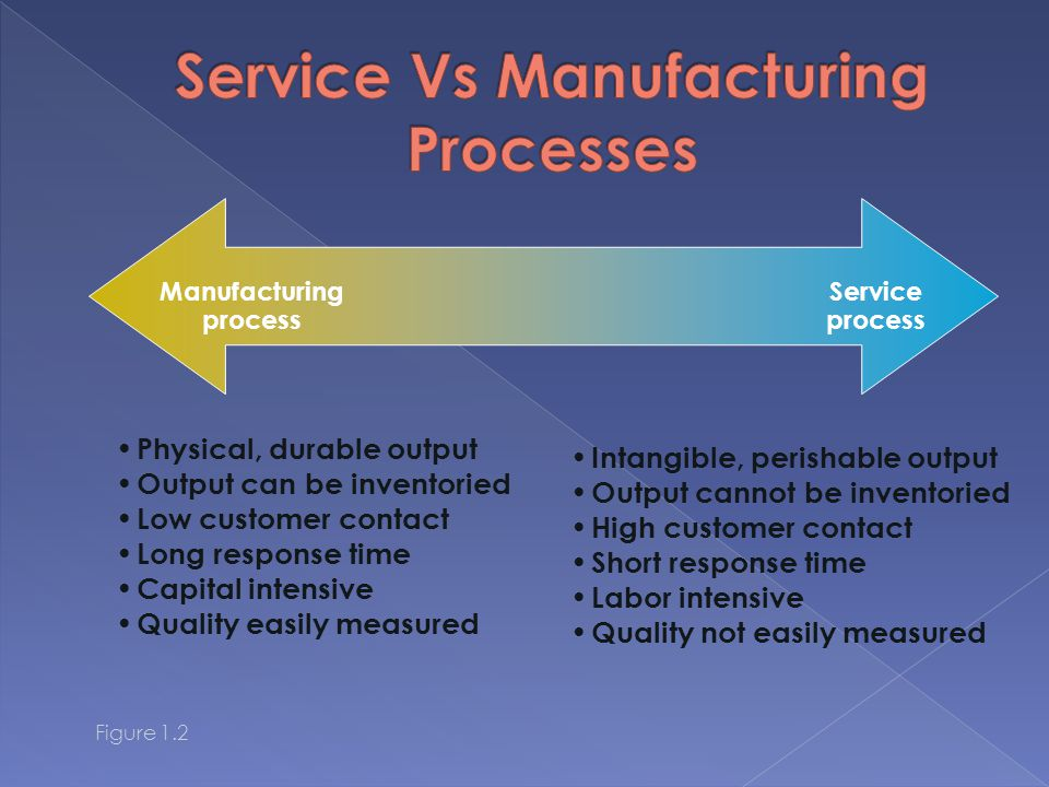 Service Vs Manufacturing Processes