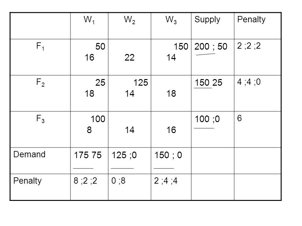 W1 W2. W3. Supply. Penalty. F1. 50. 16. 22. 150. 14. 200 ; 50. 2 ;2 ;2. F2. 25. 18. 125.