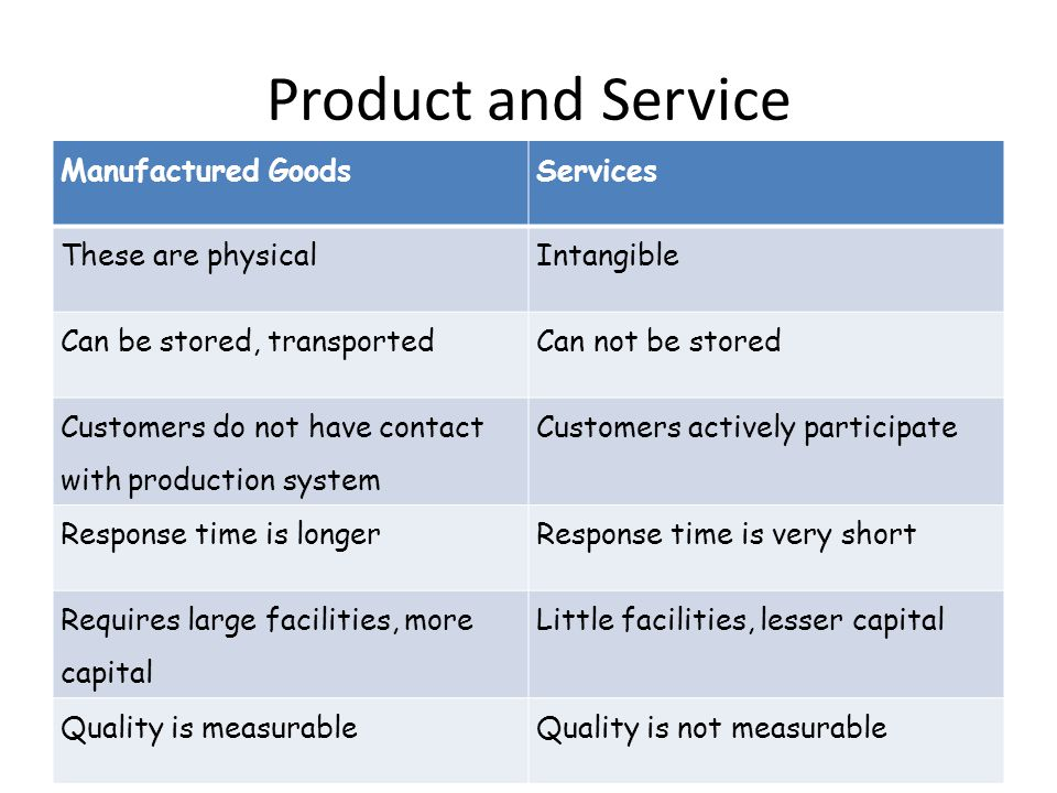 Product and Service Manufactured Goods Services These are physical